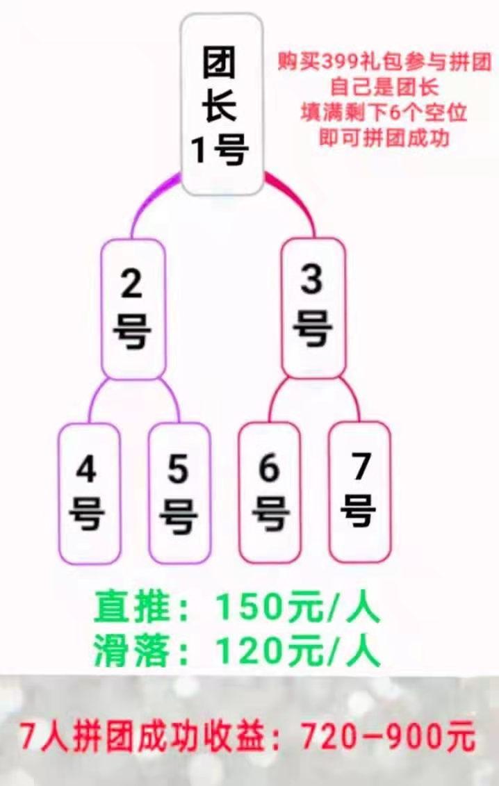 图片[3]-【独创神盘】二二复制公排滑落,见点有钱,二层出局,无限循环收益-首码社