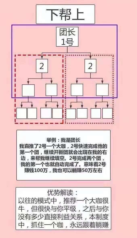 图片[5]-【独创神盘】二二复制公排滑落,见点有钱,二层出局,无限循环收益-首码社