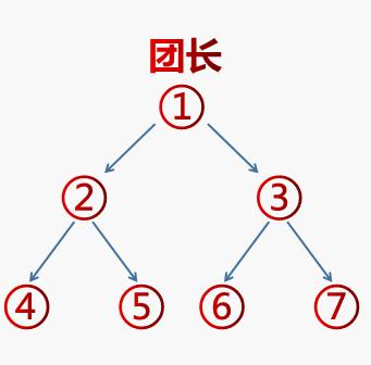 图片[2]-【独创神盘】二二复制公排滑落,见点有钱,二层出局,无限循环收益-首码社