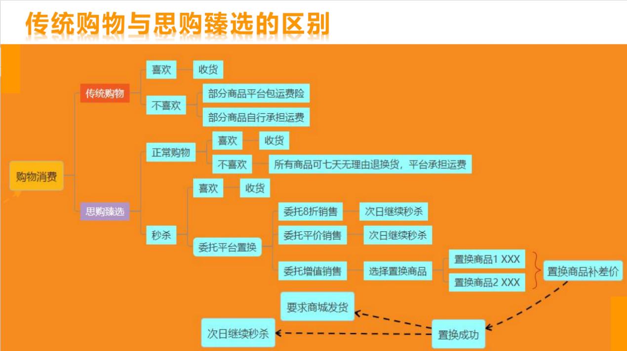 图片[3]-思购臻选(趣拼),头码刚出,空白市场速度扫码抢占先机-首码社